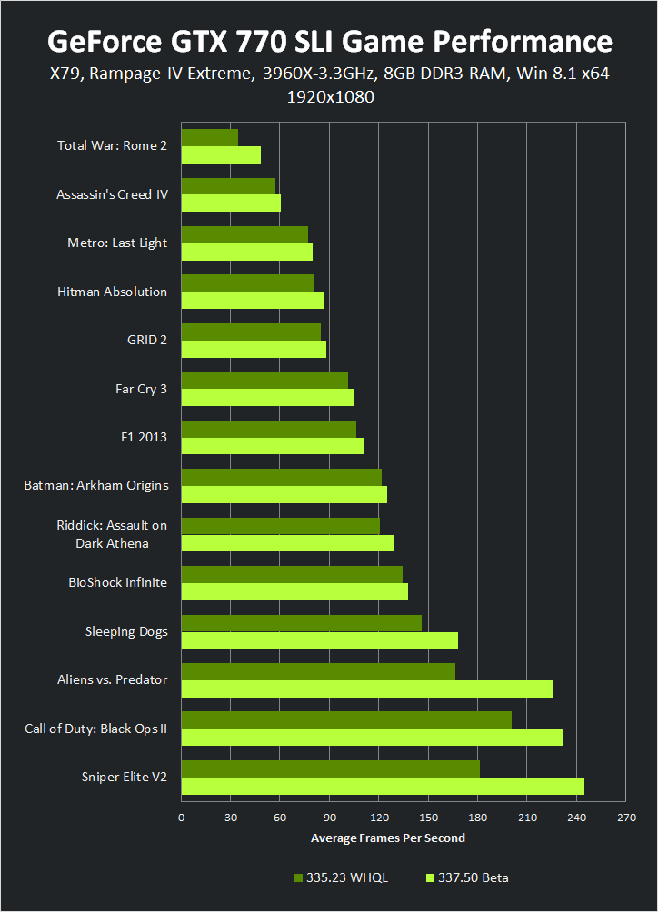 GeForce GTX 770 SLI 1920x1080 337.50 Beta Game Performance