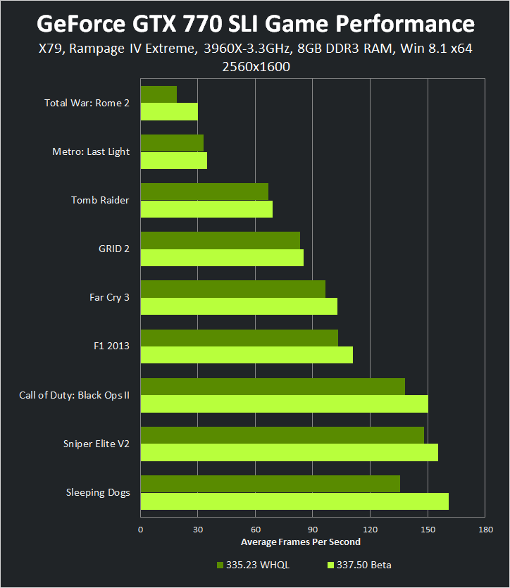 GeForce GTX 770 SLI 2560x1600 337.50 Beta Game Performance