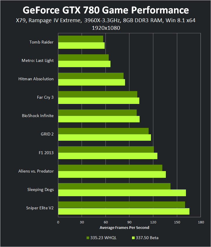 GeForce GTX 780 1920x1080 337.50 Beta Game Performance