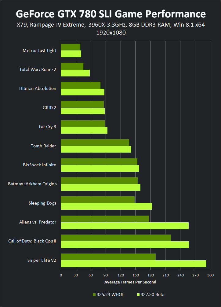 GeForce GTX 780 SLI 1920x1080 337.50 Beta Game Performance