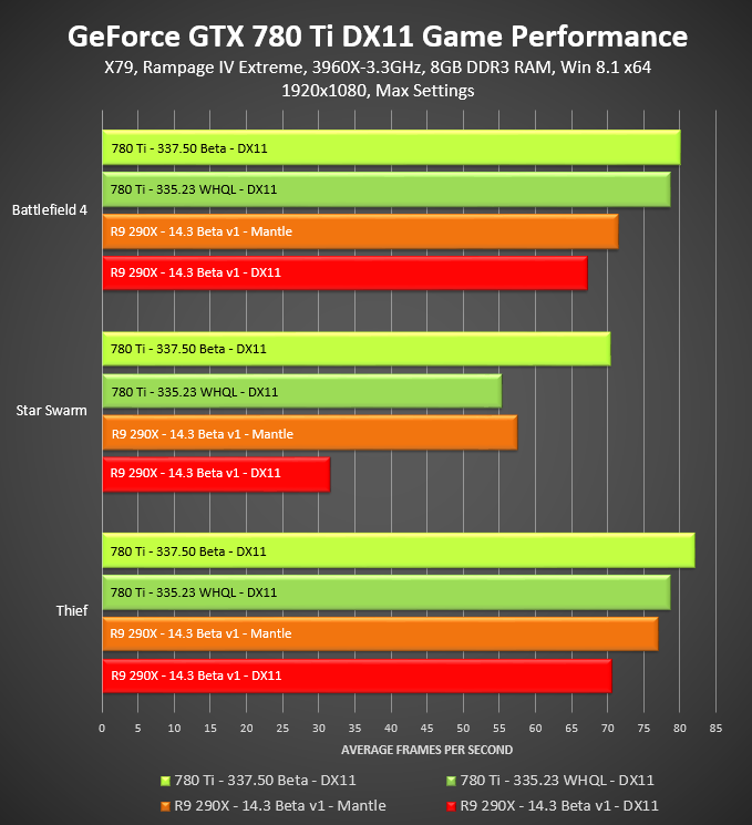 GeForce GTX 780 Ti 1920x1080 337.50 Beta DirectX 11 Game Performance