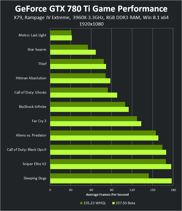GeForce GTX 780 Ti 1920x1080 337.50 Beta Game Performance