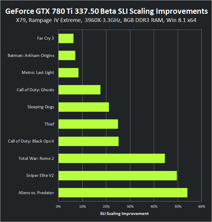 GeForce GTX 780 Ti 337.50 Beta SLI Scaling Improvements