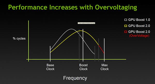 GPU Overvolting