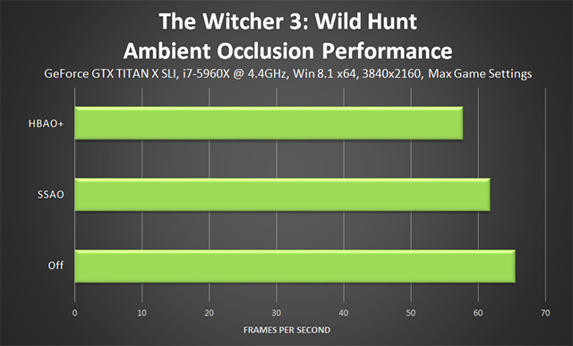 「巫師 3: 狂獵 (The Witcher 3: Wild Hunt)」- NVIDIA HBAO+ 效能