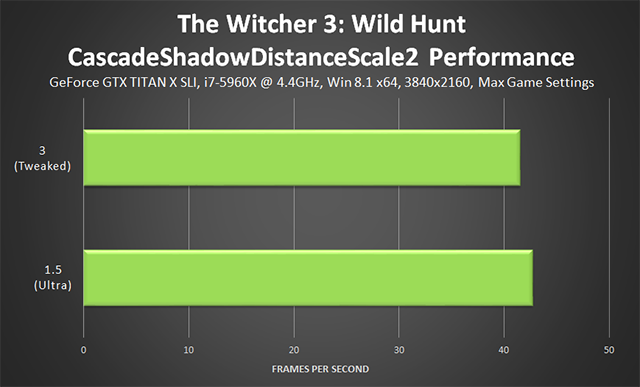 「巫師 3: 狂獵 (The Witcher 3: Wild Hunt)」- CascadeShadowDistanceScale2 微調效能