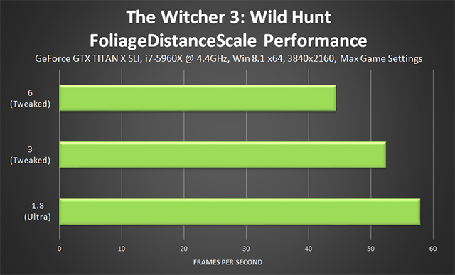 「巫師 3: 狂獵 (The Witcher 3: Wild Hunt)」- FoliageDistanceScale 微調效能