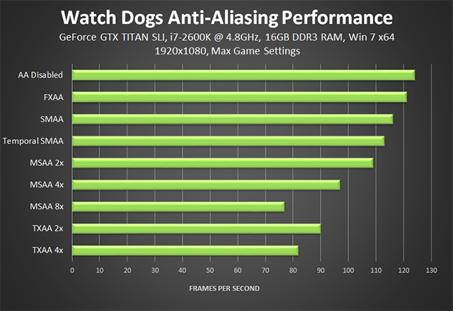 Watch Dogs - Anti-Aliasing Performance Chart