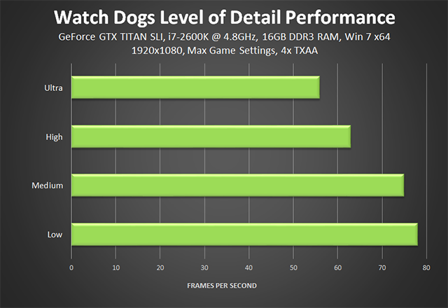 Watch Dogs - Level of Detail Performance Chart
