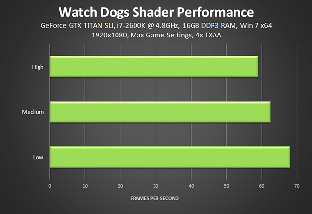 Watch Dogs - Shader Performance Chart