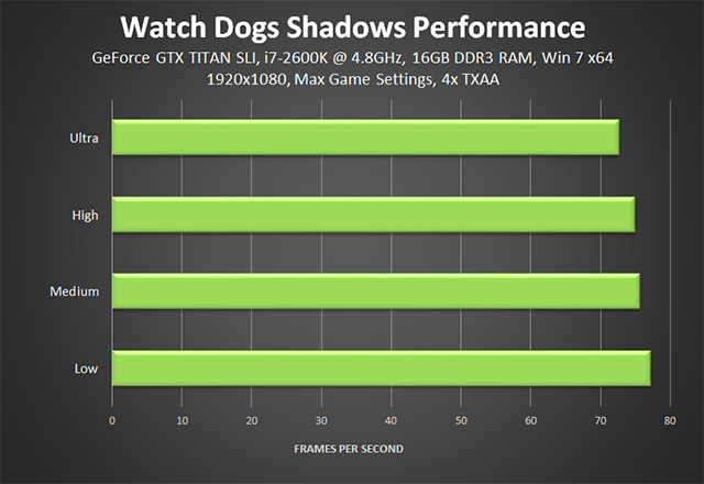 Watch Dogs - Shadows Performance Chart