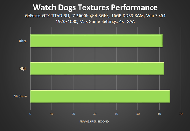 Watch Dogs - Textures Performance Chart