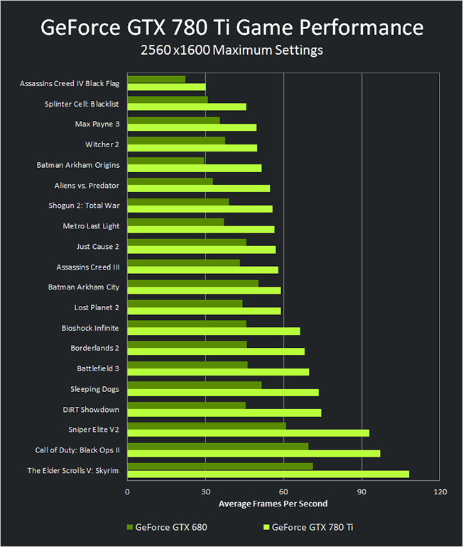 Nvidia releases GeForce GTX 780 TI Nvidia releases GeForce GTX 780 TI geforce gtx 780 ti vs gtx 680 performance chart
