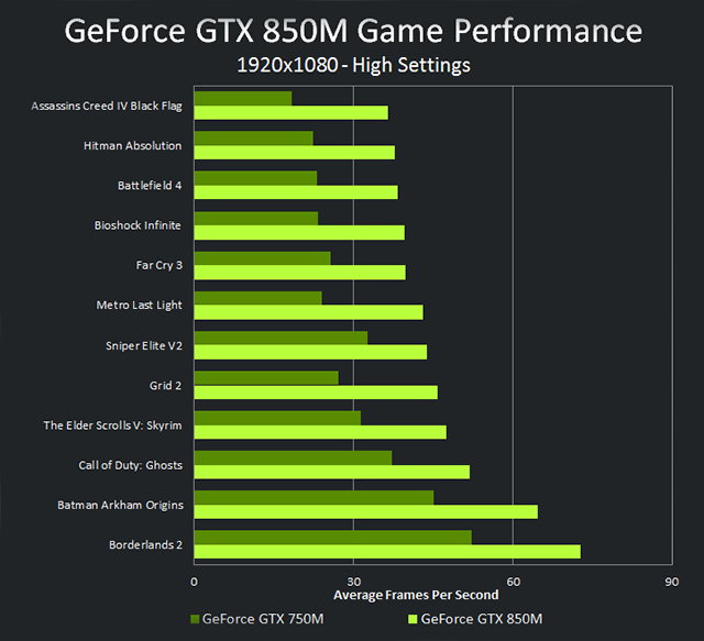 http://international.download.nvidia.com/geforce-com/international/pdp/geforce-gtx-850m-vs-gtx-750m-performance-chart.png