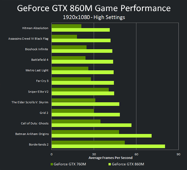 geforce-gtx-860m-vs-gtx-760m-performance-chart.png