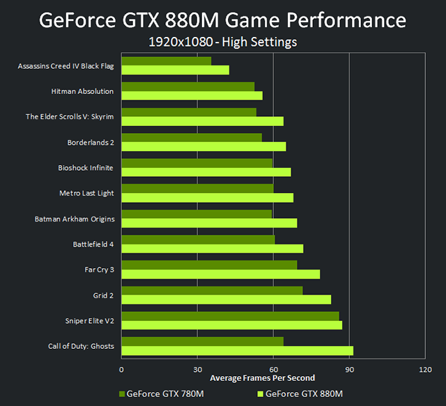 geforce-gtx-880m-vs-gtx-780m-performance-chart.png