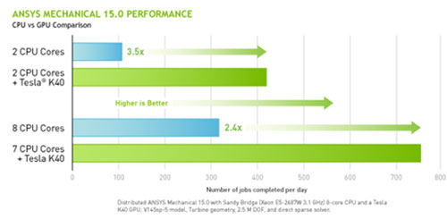 ANSYS Mechanical 15.0 Performance chart