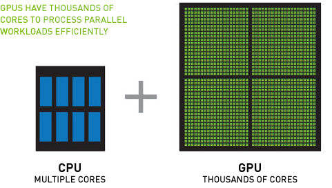 GPUs have thousands of cores to process parallel workloads efficiently