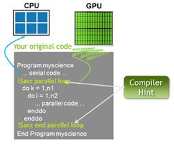 OpenACC Code