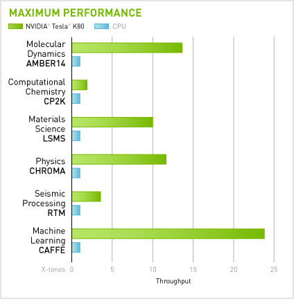 Throughput for CPUs compared to Tesla K80 for specific scientific programs and applications.