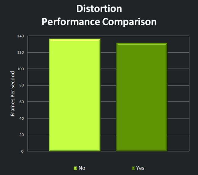 Distortion Performance Comparison