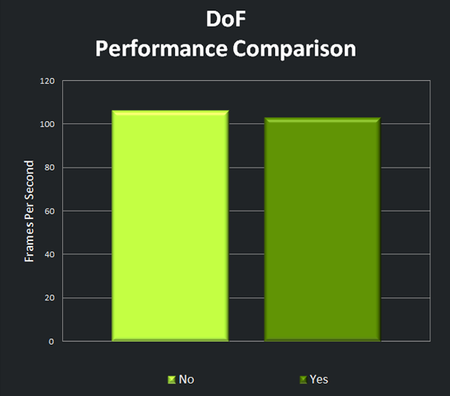 Depth of Field Performance Comparison