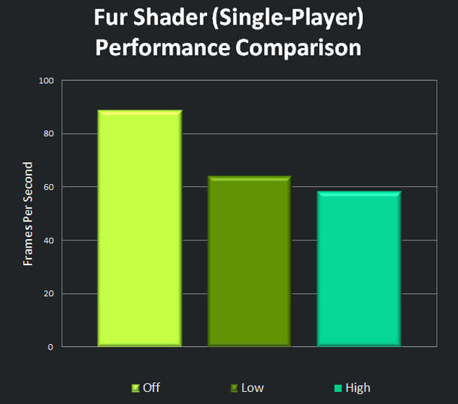 Fur Shader (Single-Player) Performance Comparison