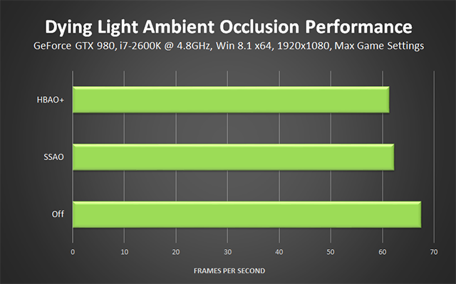 Dying Light PC - Lighting Quality Performance