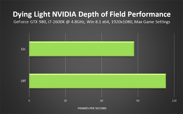 Dying Light PC - NVIDIA Depth of Field Performance