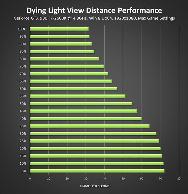 Dying Light PC - View Distance Performance, 4.8GHz Overclocked i7-2600K CPU
