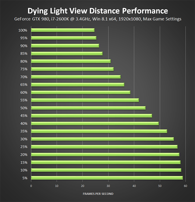 Dying Light PC - View Distance Performance, Stock Clocked 3.4GHz i7-2600K