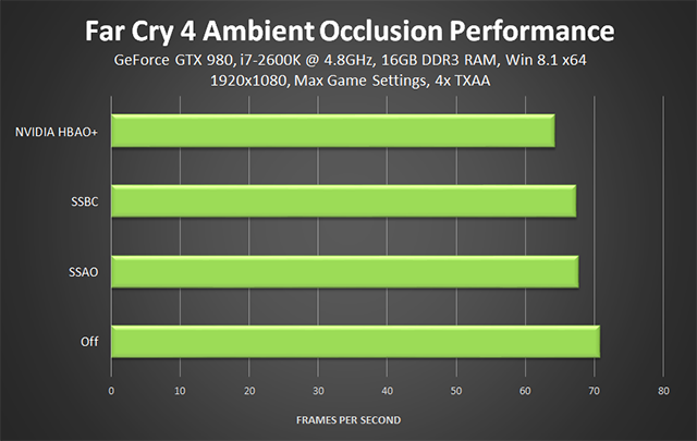 Far Cry 4 PC - Ambient Occlusion Performance