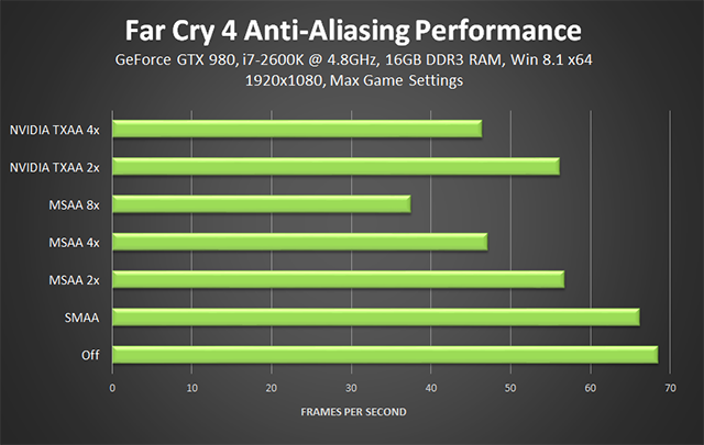 Far Cry 4 PC - Anti-Aliasing Performance