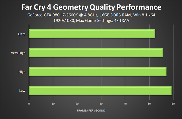 Far Cry 4 PC - Geometry Quality Performance