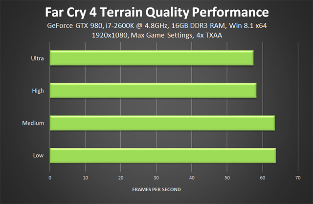 Far Cry 4 PC - Terrain Quality Performance