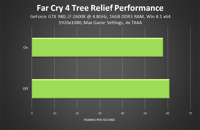 Far Cry 4 PC - Tree Relief Performance