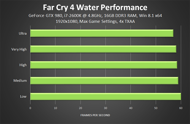 Far Cry 4 PC - Water Quality Performance
