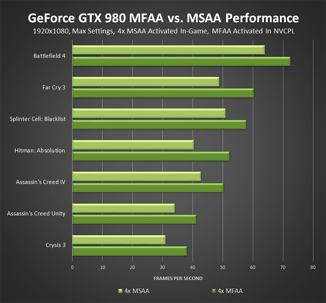 GeForce Game Ready 344.75 WHQL Driver - MFAA Performance: 4x MFAA vs. 4x MSAA