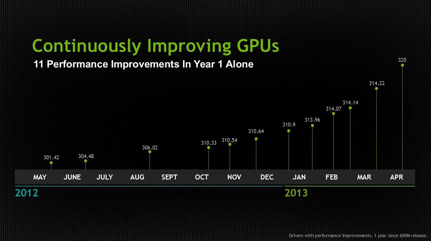 Nvidia Com Driver Download