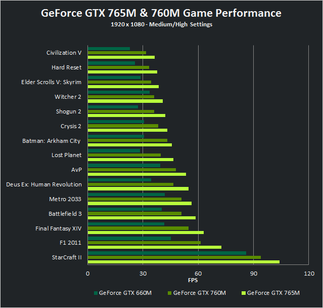 GeForce GTX 760M and GTX 765M performance versus GeForce GTX 660M performance
