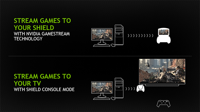 GeForce GTX 750 Class GPUs untether you from your desktop with NVIDIA SHIELD and GameStream technology.