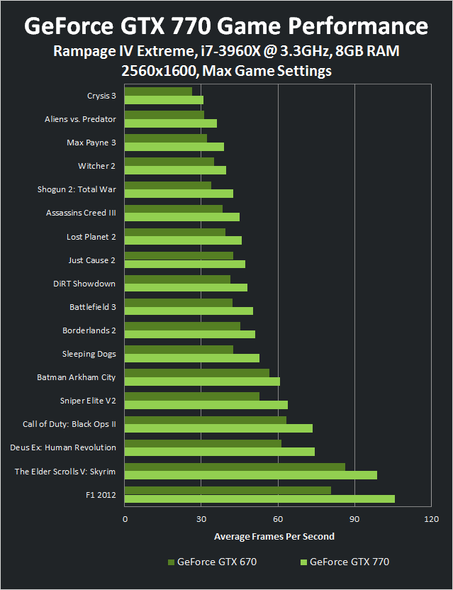Game Performance for the GeForce GTX 770 vs. GTX 670 at 2560x1600.