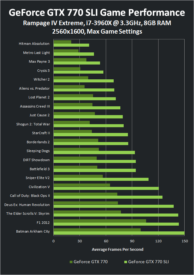 Game Performance for the GeForce GTX 770 vs. GTX 770 SLI at 2560x1600.