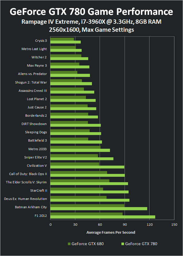 Game Performance for the GeForce GTX 780 vs. GTX 680 at 2560x1600.