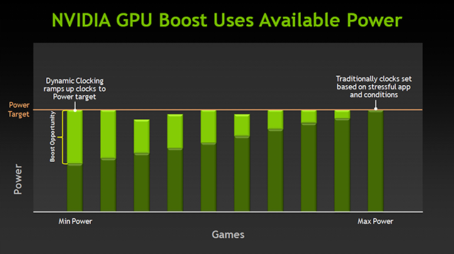 GPU Boost guarantees every application and game runs at a minimum Base Clock speed.