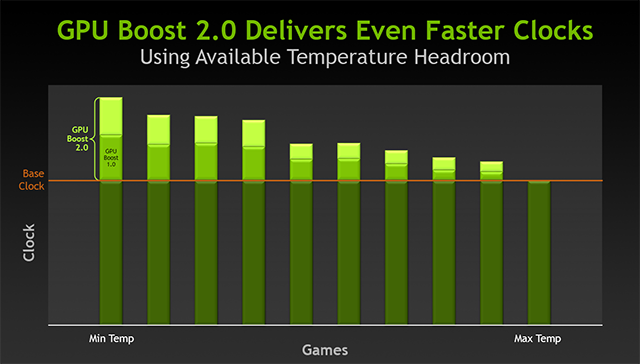 GPU Boost 2.0 delivers even faster clock speeds.