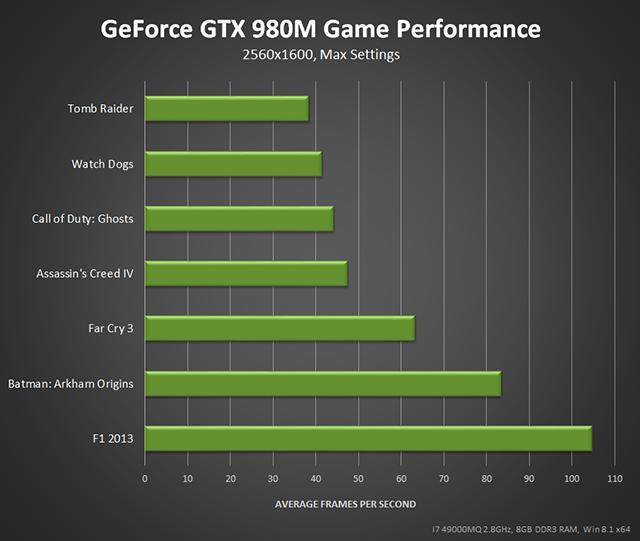GeForce GTX 980M 2560x1600 max setting performance.