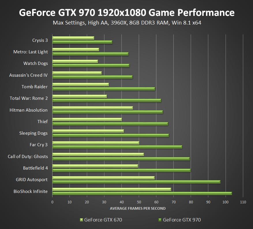 introducing the amazing new geforce gtx 980 amp 970 geforce