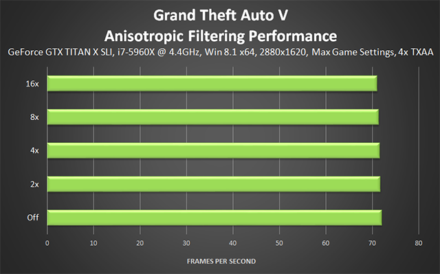 Grand Theft Auto V PC - Anisotropic Filtering Performance