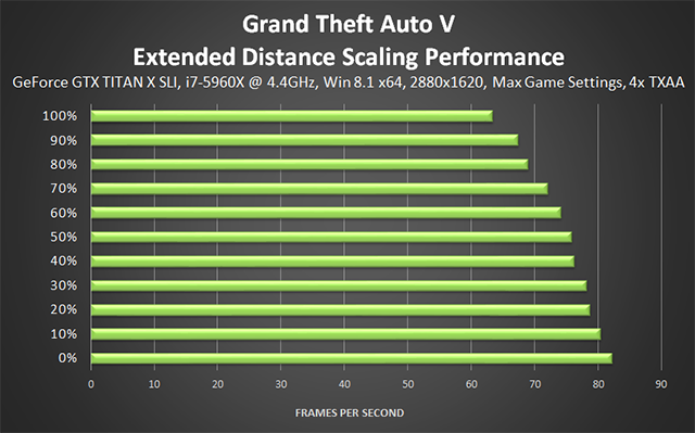 Grand Theft Auto V PC - Extended Distance Scaling Performance